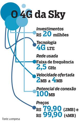Internet Sky Banda Larga em 4g – Como Funciona, Vantagens, Preços, Pacotes 4g sky