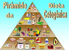 Piramide_Dieta_Cetogenica